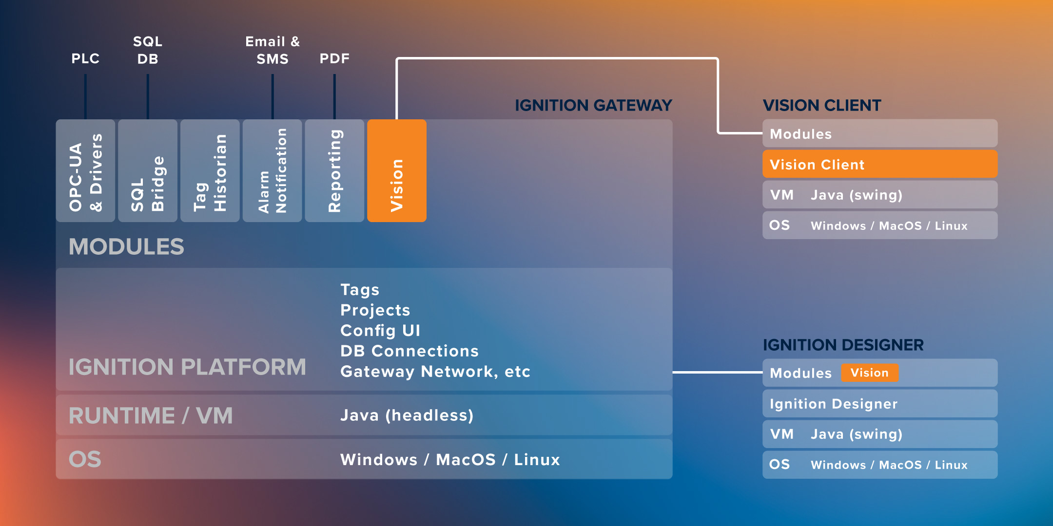 Vision Client Tech Stack
