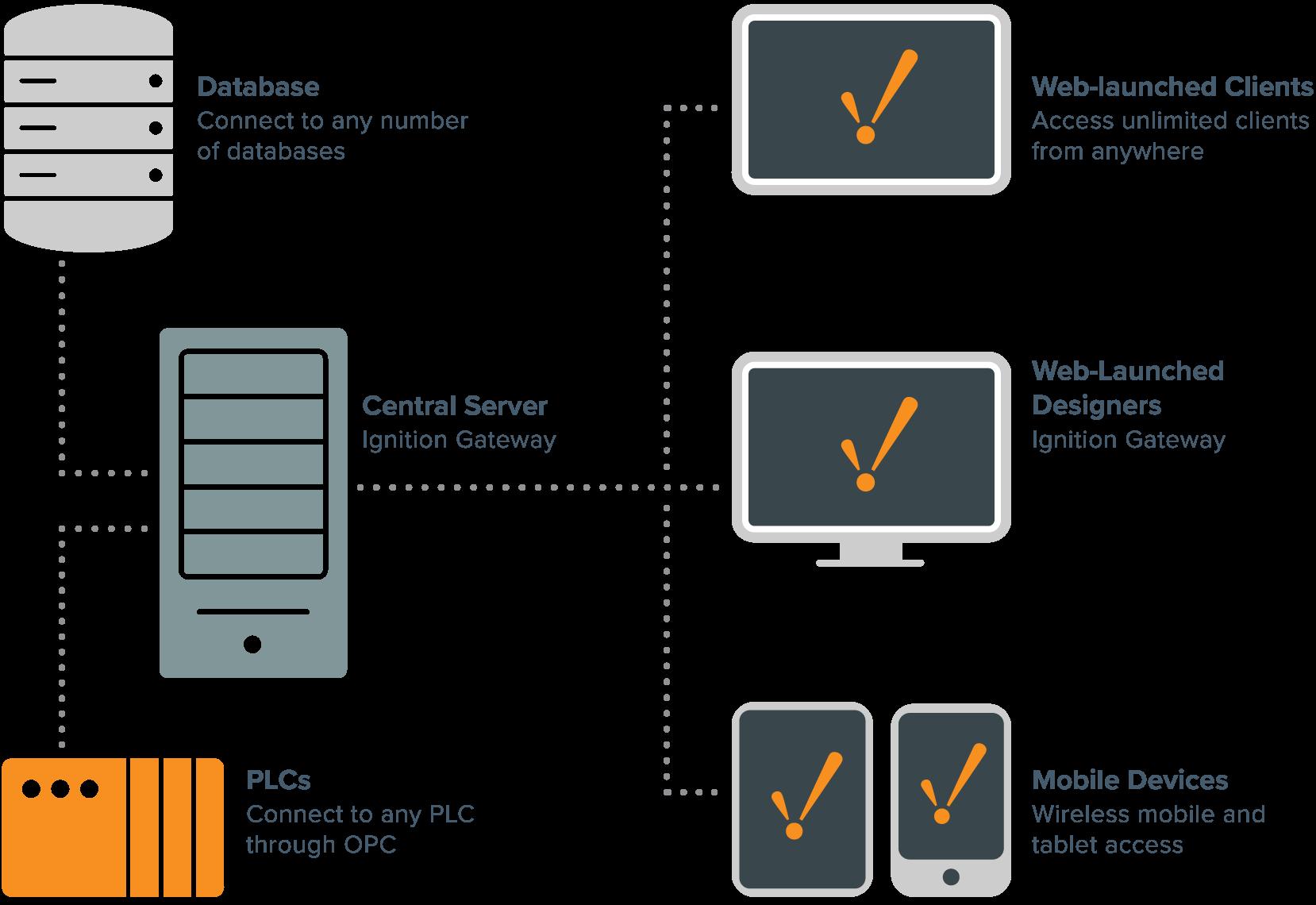 Block Diagram Of Plc Plc System Layout