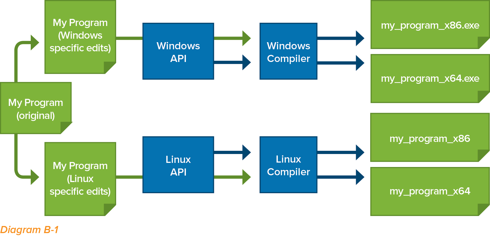 The Java API removes the need for this style of manual porting by providing  an abstraction layer. Instead of dealing directly with the Windows  filesystem ...