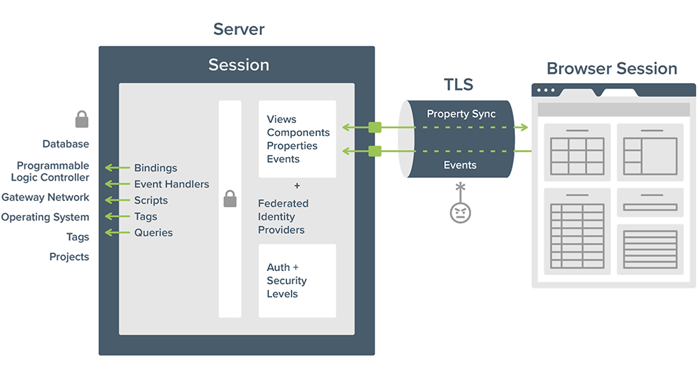 TLS-encrypted connection between the browser and the server.