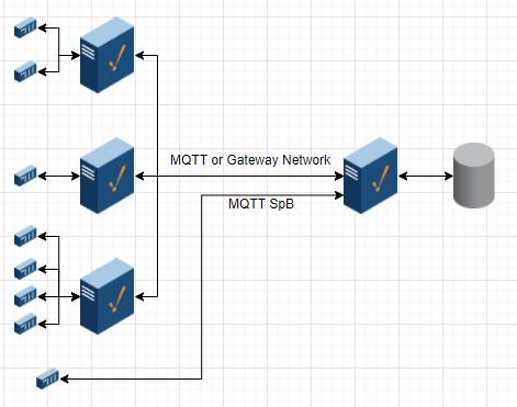 Data Collector Architecture