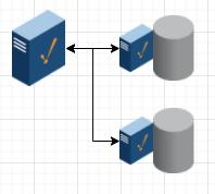 High Performance Multi-Database Architecture