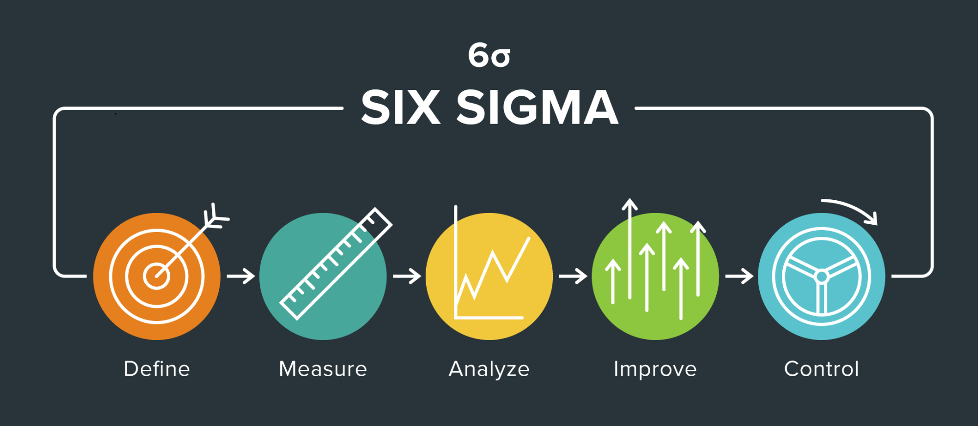Lean Six Sigma: Where Waste Reduction Meets Quality Improvement