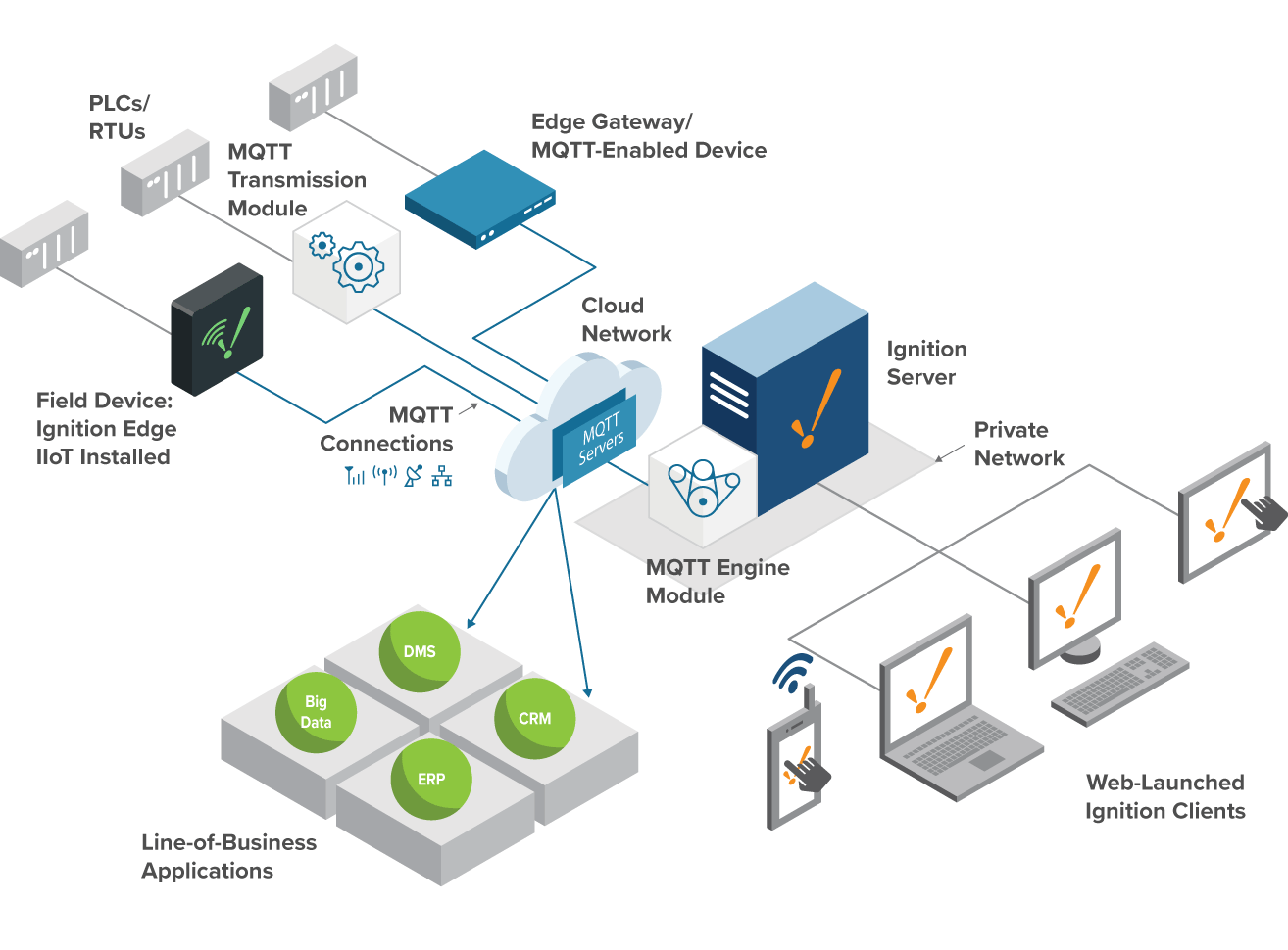 Build an IIoT Solution with the Power of MQTT | Ignition IIoT Software