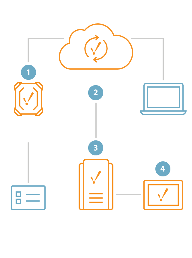 Build an IIoT Solution with the Power of MQTT | Ignition