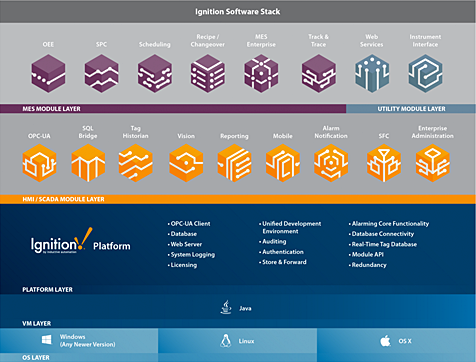 Ignition Software Stack