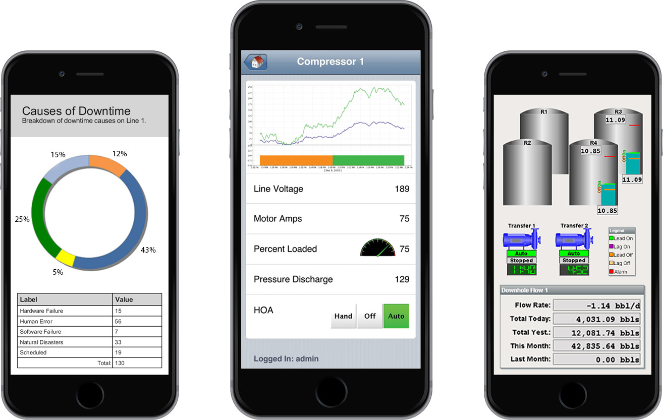 Ignition Mobile Module Access Hmi Scada Apps On Mobile Devices